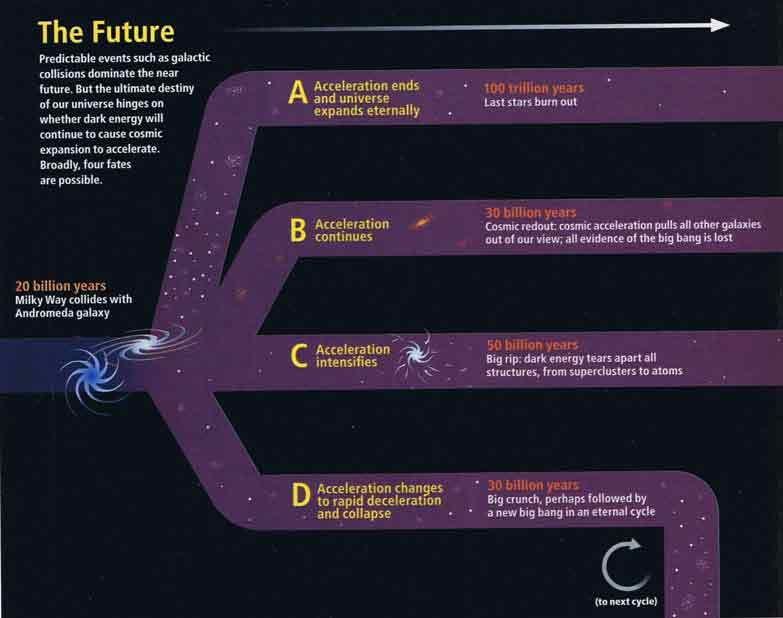 Chart about the future of the universe